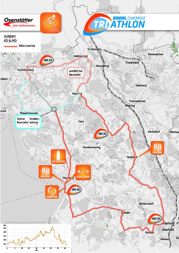 Half Distance - EBERL Chiemsee Triathlon
